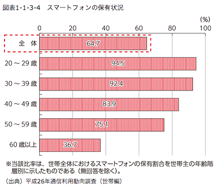 smartphone-graph