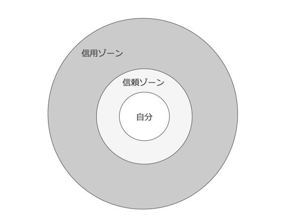 shinyou shinrai